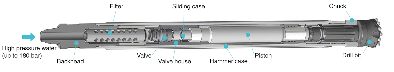 Schematic diagram of the down the hole (DTH)