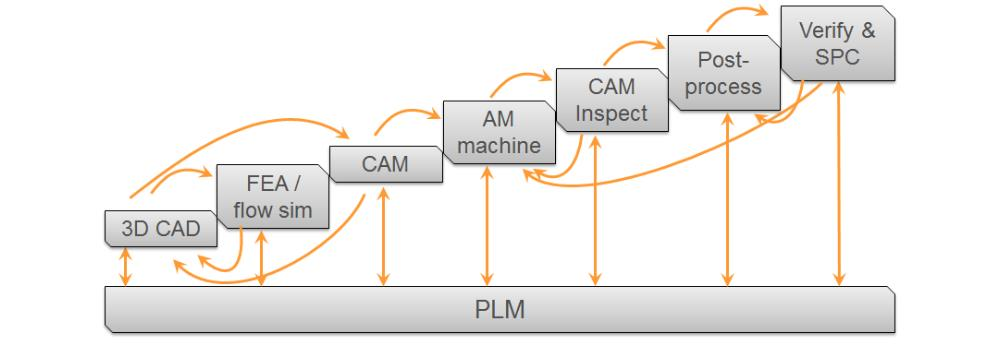Additive process chain
